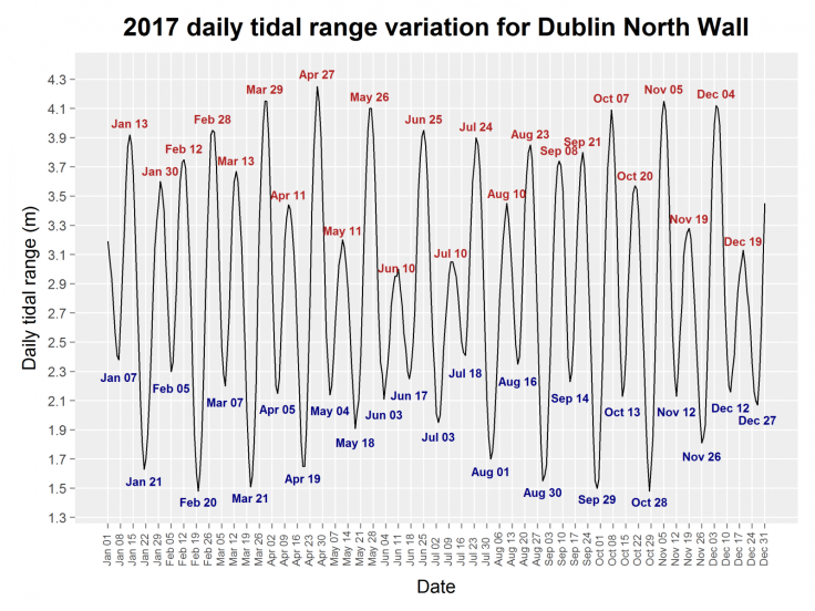 2017_daily_tide_range_dublin_north_wall_plot.png